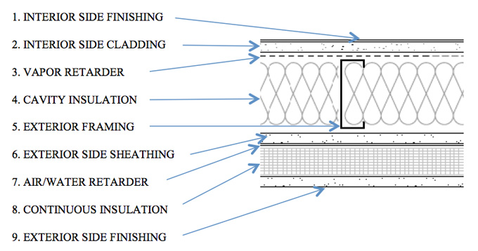 TYPICAL EXTERIOR WALL SYSTEM