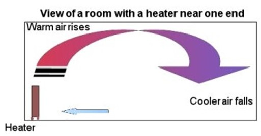 View of a room with a heat near one end